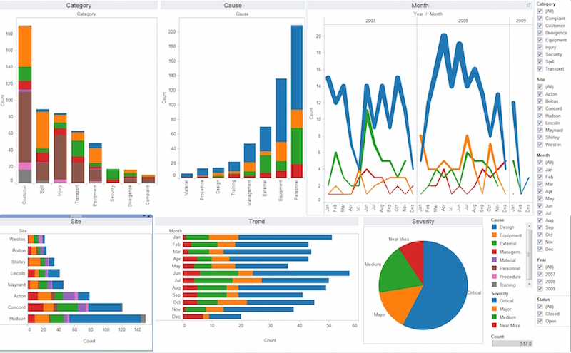 Business Intelligence (BI) charts and graphs