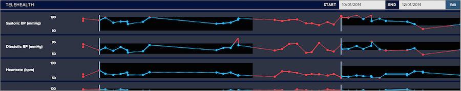 D3 Demo - chart screenshot