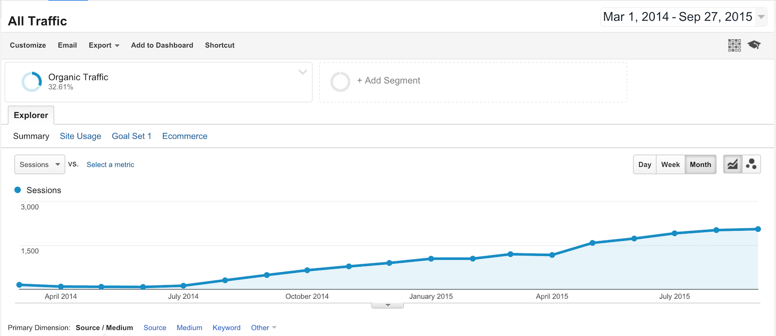 Google Analytics per month organic hits increase