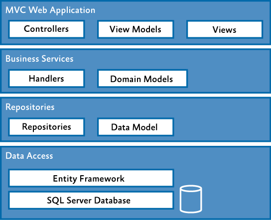 services and data access layer