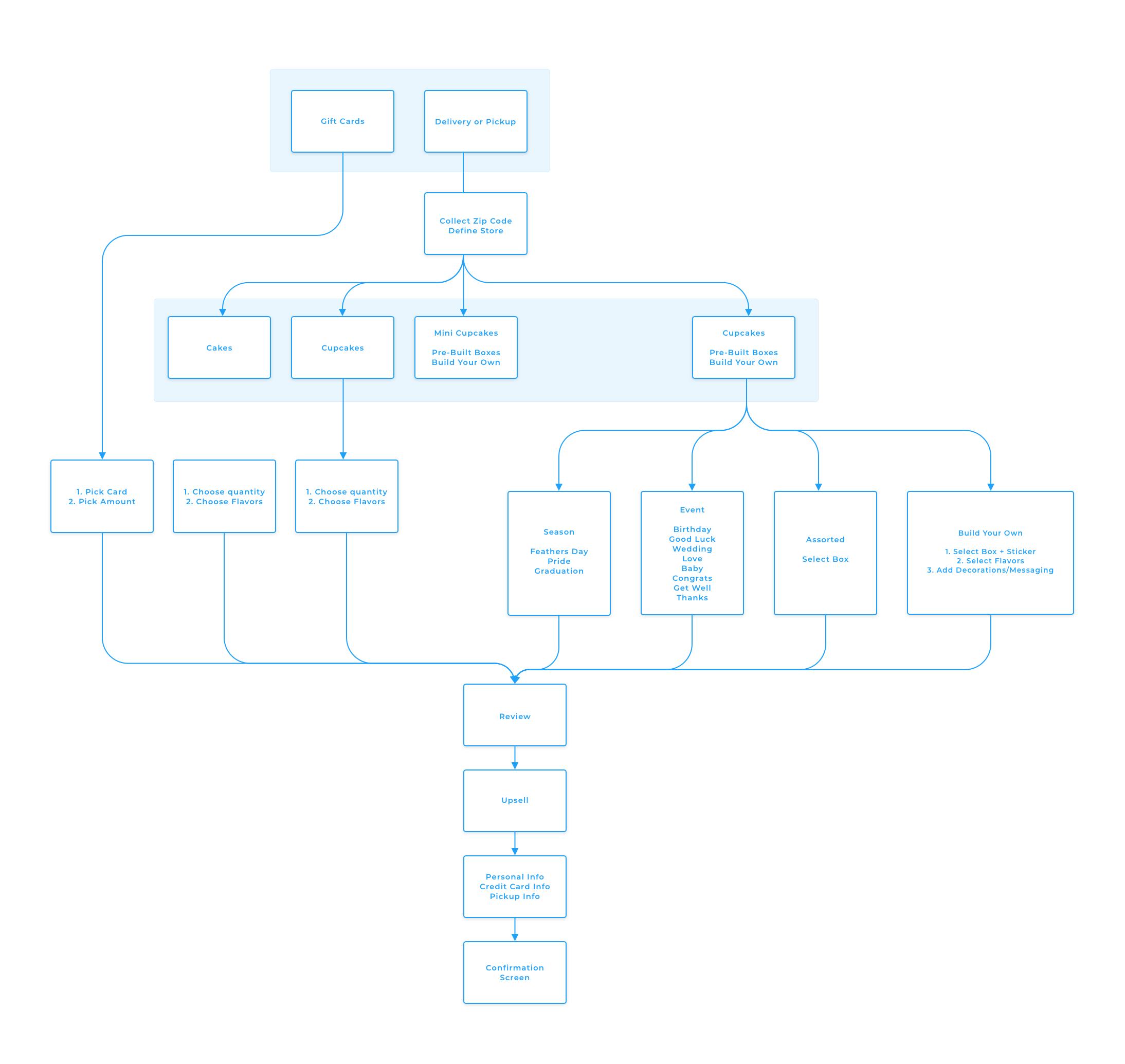 Sprinkles - Information Architecture Diagram