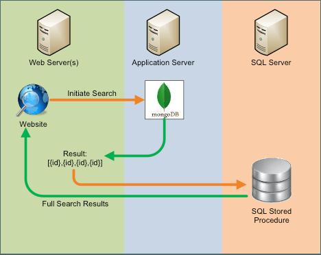 MongoDB associated search