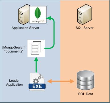 MongoDB loading