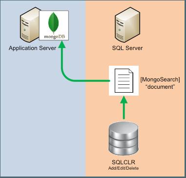 MongoDB query